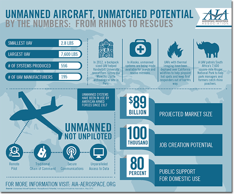 Infographic by the U.S. industry lobby group, the Aerospace Industries Association, extolling the many virtues of widespread civilian drone deployment.