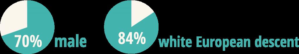control-percentages