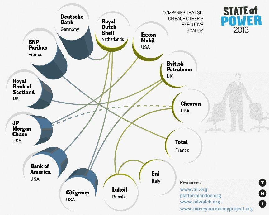 Companies that sit on each other's boards. Graphic from 2013 TNI report