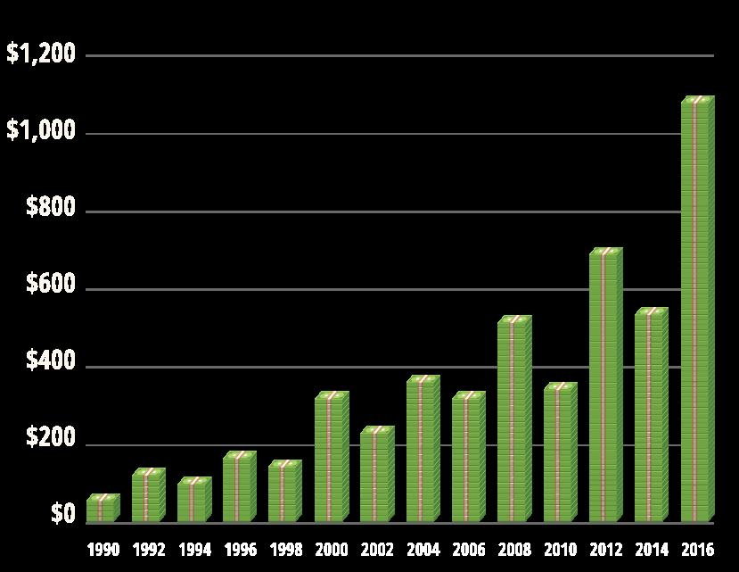 Campaign-Contributions-graph