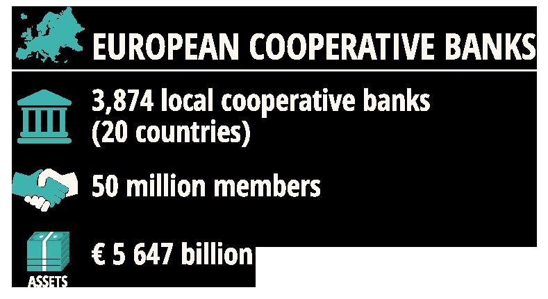 European-Cooperative-Banks