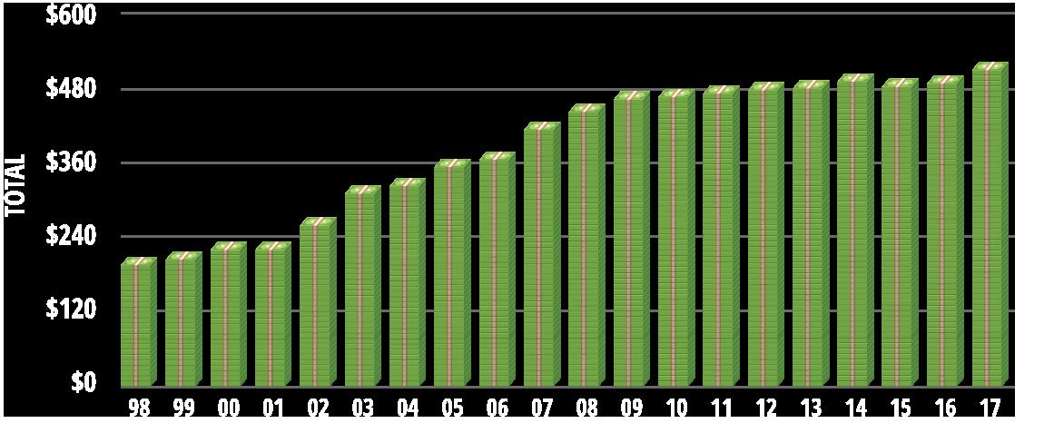 Lobbying totals graph 2018