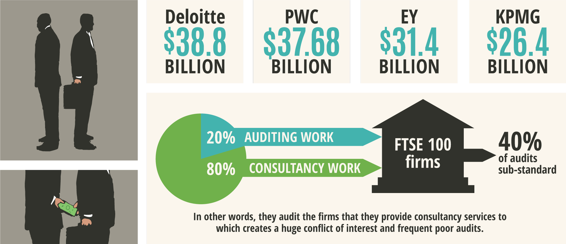 Audited by insiders