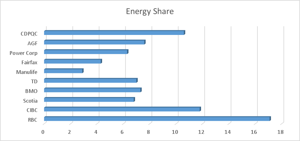 Figure 2: Share of energy holdings, select major Canadian financials (% of total). Source: Bloomberg