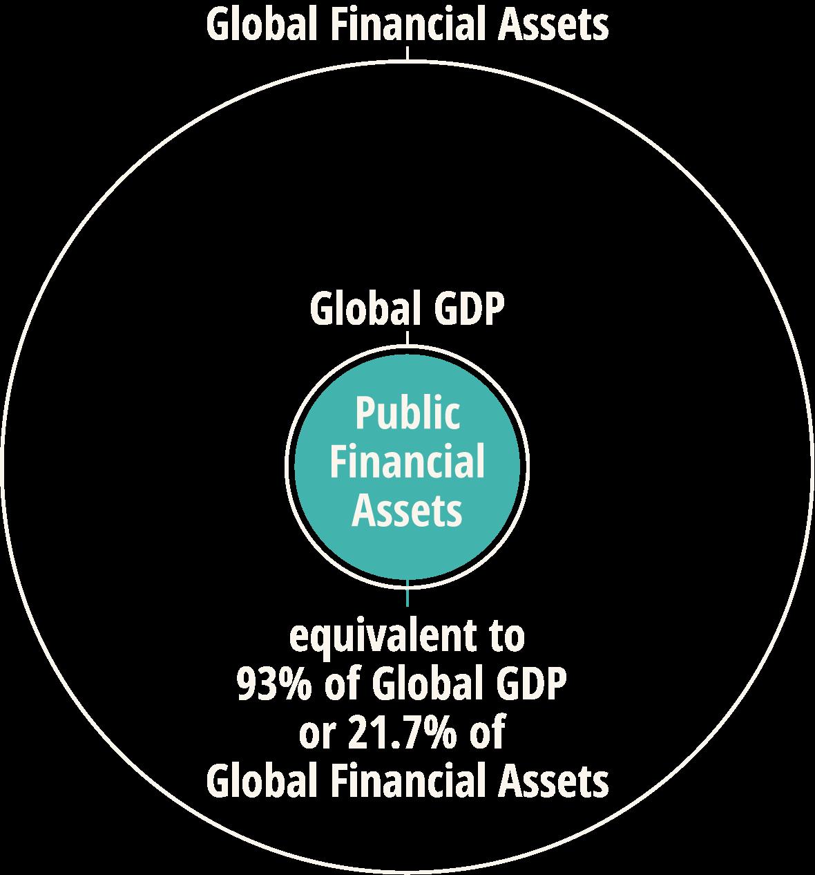 public-financial-assets