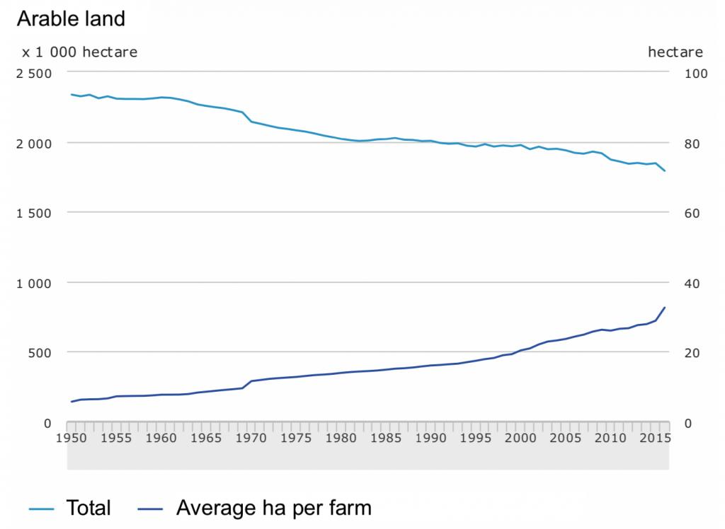 Graph1_Farmers