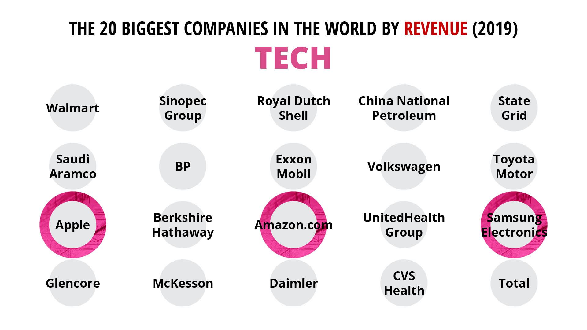 Tech firm graphic - now in top world's companies