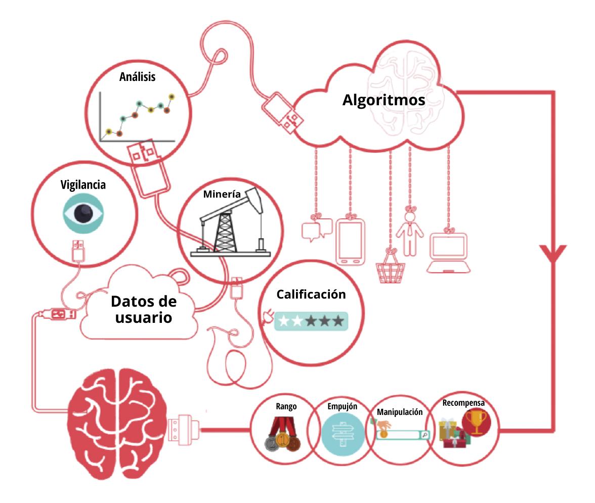 La 'Corporación Inteligente' en forma de diagrama. Fuente: ITForChange