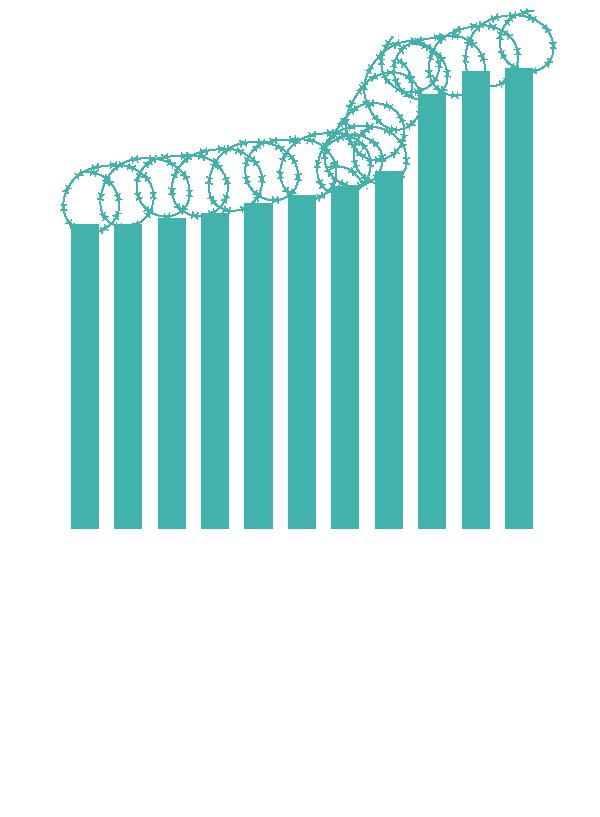 Border Agencies (US)