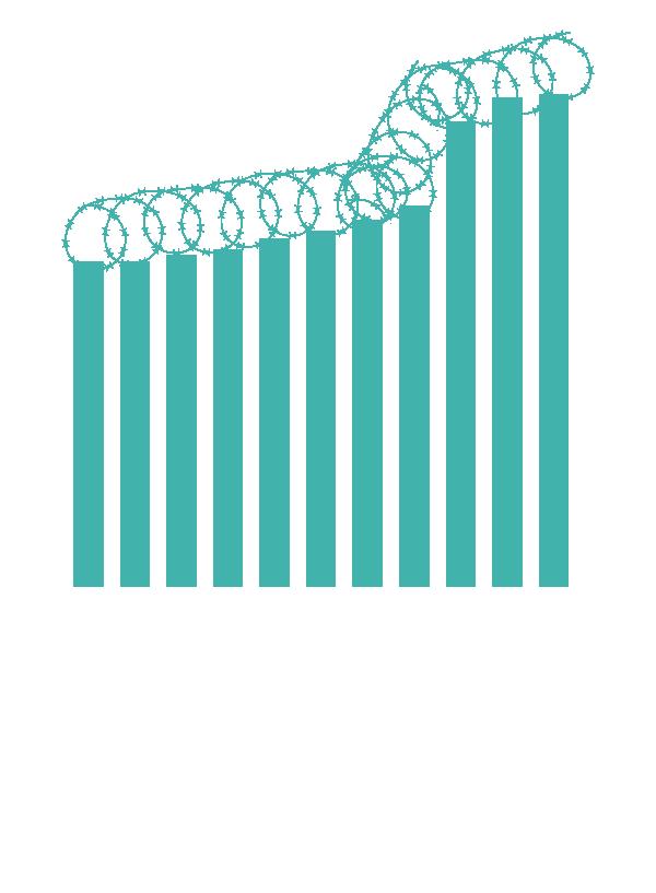 Organismos de control de fronteras